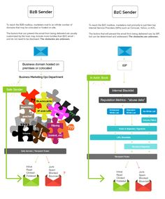 Questions about how to improve your email deliverability? Get the the email marketing deliverability best practices in this helpful FAQ. Infographics, Charts, Acting, Delivery, Marketing, Graphics, Infographic, Graph Of A Function, Info Graphics