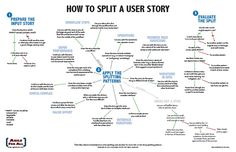 How to split user stories