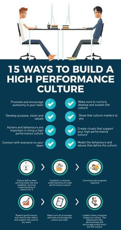 How to build a high performance corporate culture is part of Business leadership - Inbound Marketing, Affiliate Marketing, Content Marketing, Change Management, Business Management, Business Planning, Management Tips, Leadership Coaching, Leadership Quotes