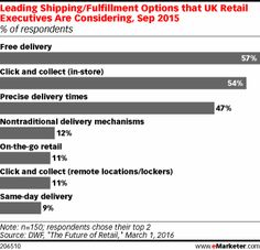 Leading Shipping/Fulfillment Options that UK Retail Executives Are Considering, Sep 2015 (% of respondents) Uk Retail, True Cost, Free Delivery, About Uk, How To Become, Bear, Bears
