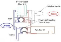Image result for aluminum window frame detail