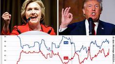 News: Die Verunsicherten Staaten von Amerika: Warum im Rennen Trump vs. Clinton alles noch offen ist - http://ift.tt/2eDLTwl #nachrichten