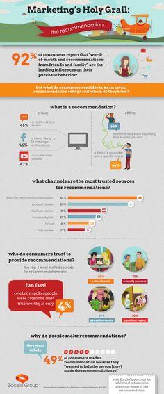 Credibilità di un #brand: quanto vale un #Like?