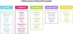 "Color psychology in marketing and branding is more complex than ""green conveys calm."" Consider these research studies to make better decisions. Color Meaning Personality, Personality Chart, Make An Infographic, Infographics, Chart Infographic, What Are Colours, Color Psychology, Psychology Meaning, Psicologia"