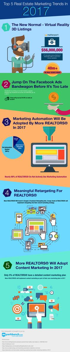 Real Estate Marketing Trends 2017 Infographic