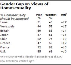 Las mujeres tienden a aceptar más la comunidad homosexual que los hombres -The Global Divide on Homosexuality por Pew Global (4-junio-2013)