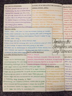 Studying and Revision - Chemistry - Chemistry of the Atmosphere and Using Resources