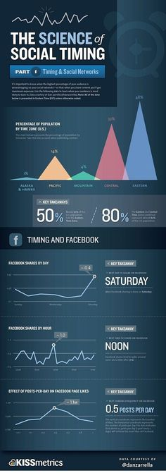 The science of social timing What is the best day to share a post? When is the best time to do so? This infographic by KISSmetrics will certainly enlighten you about the timing aspect in social media.