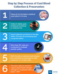 Step by Step Process of #Cord #Blood #Collection & Preservation. #stem #cell #banking