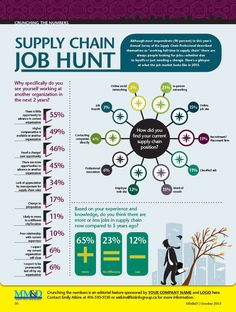 The Supply Chain Job Hunt If you or anyone you know is looking to get into the logistics and supply chain industry. Here's a great infographic that gives you the breakdown from how people in the industry maintained their position and what they thought about the current job market.