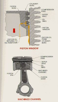 http://courses.washington.edu/engr100/Section_Wei/engine/UofWindsorManual/Piston and Piston Rings.htm
