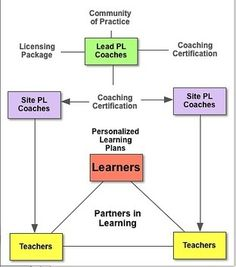 Personalize Learning: Personalized Learning System