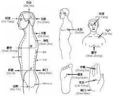 Proyecto Zhineng Qigong: Puntos que se utilizan en Zhineng Qigong