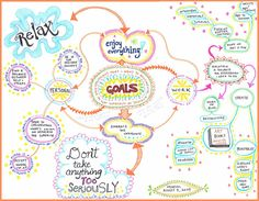 Mind map for planning a more balanced life. Combine what you desire with ideas on how to bring it into your life. - Links to a tutorial on learning how to create a mind map. Mind Maps, Mind Map Art, How To Mind Map, Mind Map Examples, Essay Examples, Work Goals, Life Goals, Therapy Tools, Play Therapy