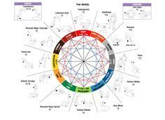 Applied Kinesiology chart. You can see how each muscle test corresponds to an acupuncture point, and organ. Cool stuff.