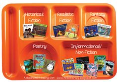 Hello Literacy: Common Core Reading: Focus on Fiction - Half of the Balanced Reading Diet Library Activities, Reading Resources, Writing Activities, Teaching Reading, Learning, 3rd Grade Reading, Ar Reading, Reading Genres, Library Lessons