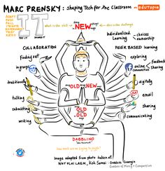 "Mark Prensky's ""Shaping Tech in the classroom"" visual note by Nicki HAmbleton"