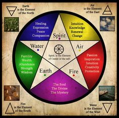 Elements: Something to always remember, even for those non-earth based religions, that we must all be BALANCED... this helps.