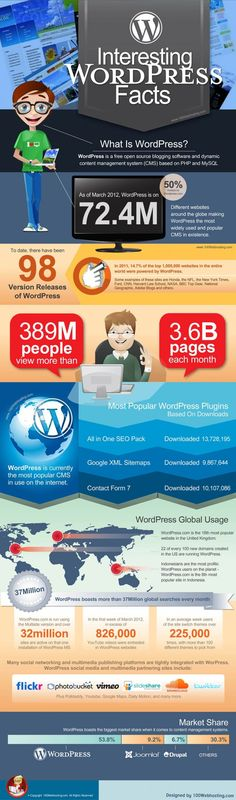 Interesting #WordPress Facts