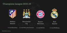 Semifinalists in the 2015-16 UEFA Champions League.
