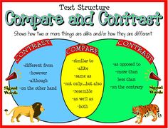 Compare/Contrast Signal Words Poster