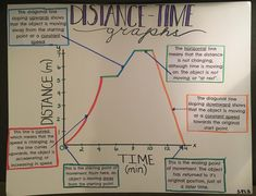 Distance time graph Science Graph, Science Anchor Charts, Teaching Science, Teaching Tips, Physics Notes, Physics Help, Science Notes, 8th Grade Science, 8th Grade Math