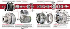 exploded jet engine view - Google Search Motor Engine, Jet Engine, Steam Engine, Steam Turbine, Turbine Engine, Jet Motor, Boeing 787 Dreamliner, Exploded View, Engine Pistons