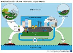 Material flows in the circular economy - Statistics Explained Sankey Diagram, Best Trade, Circular Economy, Wind Power, Recycled Materials, Statistics, Flow, Recycling, Europe
