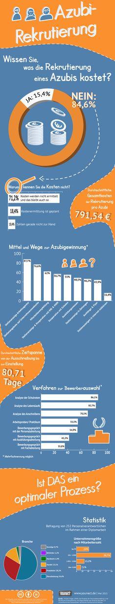 Die Zahlen in der Infografik sind zwar aus 2009 dürften sich aber kaum verändert haben. Beim Lesen werden Sie feststellen, dass es viele Baustellen im Ausbildungsmarketing gibt, bei denen es mehr als genug Luft für Optimierungen gibt.