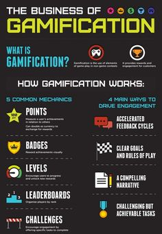 The Business of Gamification -Infographic