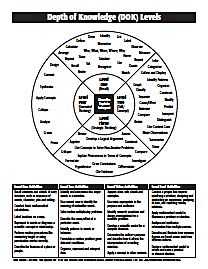 Depth of Knowledge Levels Chart PDF document