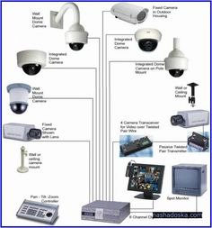 awesome Wireless Home Security Cameras Systems