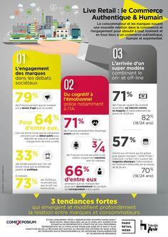 72% des Français ont peur d'un commerce déshumanisé : vers un commerce augmenté à l'Humain | Viuz