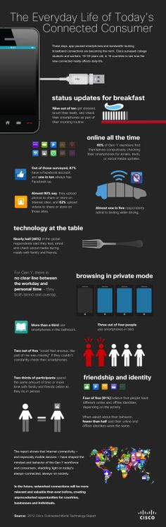 Smartphones And Social Media - The Everyday Life Of Today's Connected Consumer [INFOGRAPHIC]
