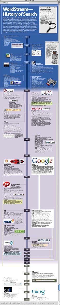 Historia de los motores de búsqueda desde sus orígenes.