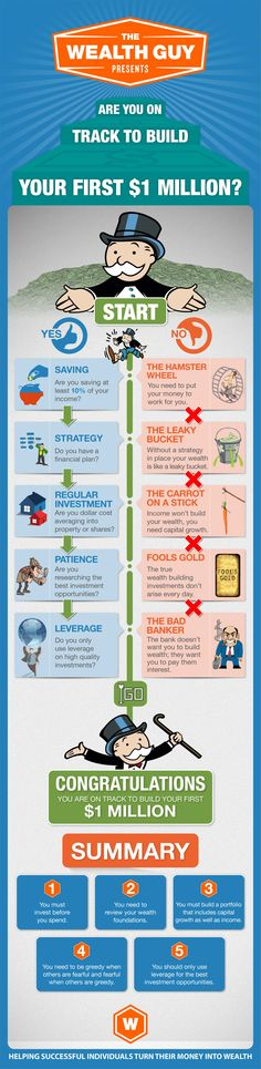 Looking to make your first million dollars and are unsure if you're on the right path? This simple infographic helps you decide whether or not you are on track to build your first $1 million. It gives you the right tips in the same direction and tells you about the 5 do's and don'ts to be followed. It also gives a summary of 5 points at the end that tell you the steps that need to be followed to reach your goal at the earliest. #Million #Infographic