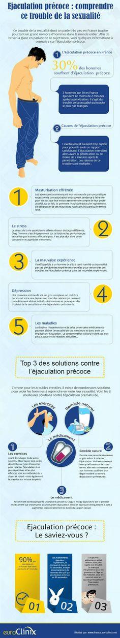 La société EuroClinix a publié une infographie pour mieux comprendre l'éjaculation précoce, trouble de la sexualité souvent tabou. Découverte. Source : euroClinix