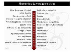 Momentos da verdade e ciclos     Ciclo de serviço (Cliente)         Critério(s) principal(is)                Início do cic...