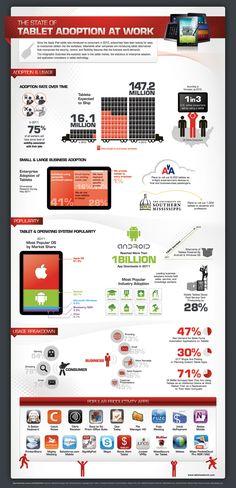 Uso de la tablets como herramienta de trabajo #infografia #infographic #tablets