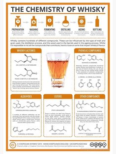 "The Chemistry of Whisky by Compound Interest.""A large number of compounds get into the whisky. Scotch Whisky, Bourbon Whiskey, Whiskey Cocktails, Bourbon Alcohol, Bourbon Drinks, Food Chemistry, Organic Chemistry, Food Science, Chemistry Teacher"