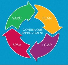 SPARCS-  California Accountability Mandated Reporting System: Support and Cycle Review your LCAP, SPSA and SARC needs.