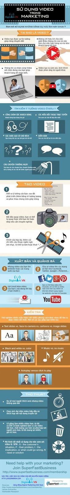 Infographic – Sử dụng Video trong Marketing