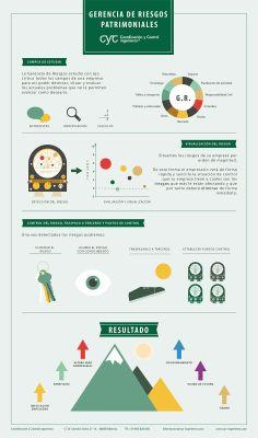Infographics Risk Management / Infografía Gerencia de Riesgos Patrimoniales Design Crafts, Map, Studio, Location Map, Maps