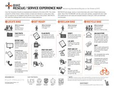 Bike Rescue Service Experience Map from Burlix Experience Map, User Experience Design, Customer Experience, Service Blueprint, Customer Journey Mapping, Service Map, Design Research, Grafik Design, Interactive Design