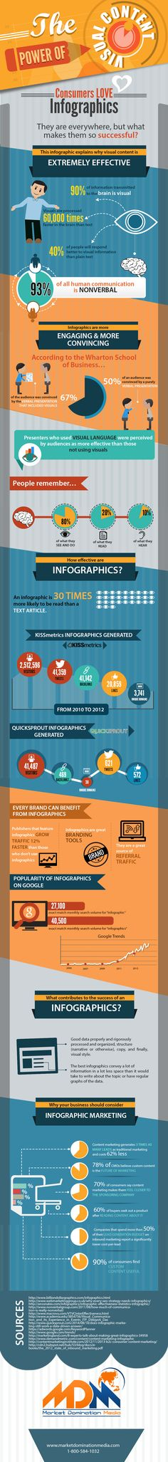 This infographic from Market Domination Media explains the power of visual content and why we should use visual content in our content marketing campaigns. Inbound Marketing, Marketing Visual, Marketing Digital, Content Marketing, Online Marketing, Social Media Marketing, Marketing Technology, Marketing Poster, Marketing Strategies