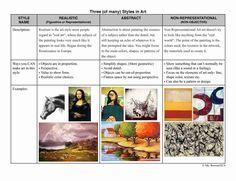 Artistic Styles worksheet from Ellenville Elementary Art Studio http://ellenvilleelementaryart.blogspot.com.au/p/worksheets-and-home-assignments.html
