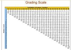 Grading scale chart homeschooling educational teaching teacher