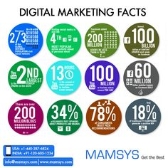 Here are some more \'Digital Marketing Facts\'.    #DigitalMarketing #Facts #internetmarketing #seo #socialmedia #smo #success