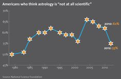 NSF Report Biased, Expert Says: Americans Don't Think Astrology is Scientific