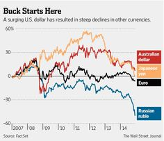 Dollar's rise causes pain abroad http://on.wsj.com/1FPZCWR  via @WSJ